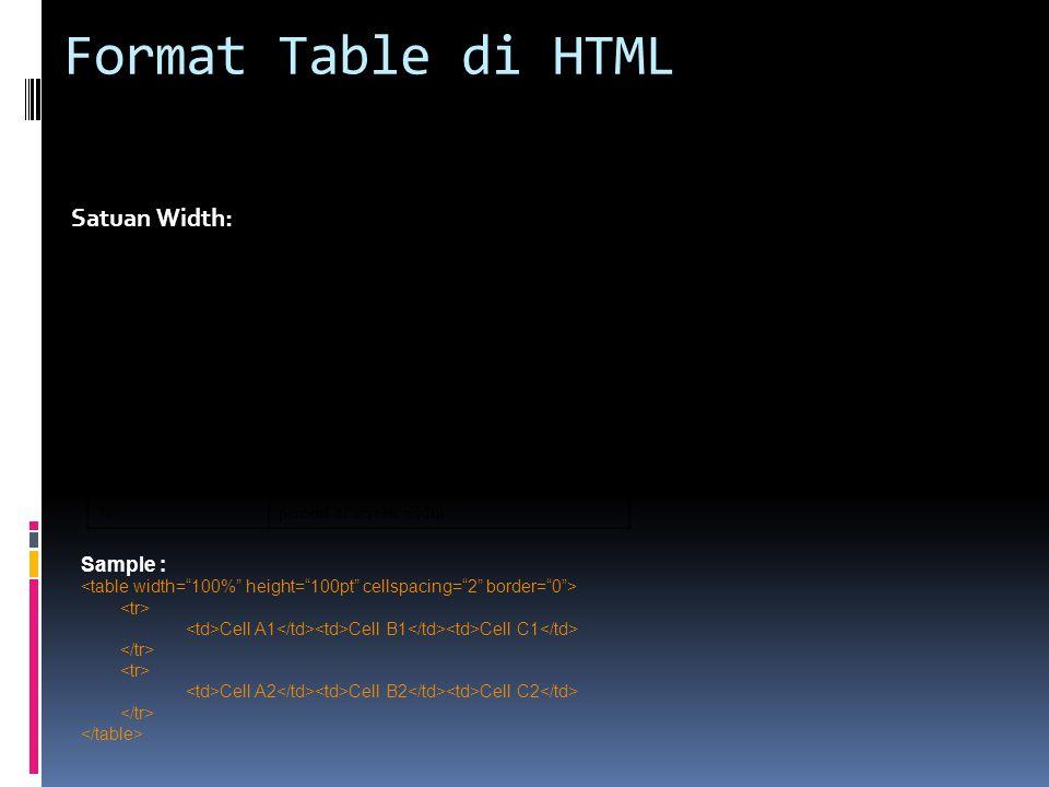 Format Table di HTML Satuan Width: Sample : Suffix Value px, [none]